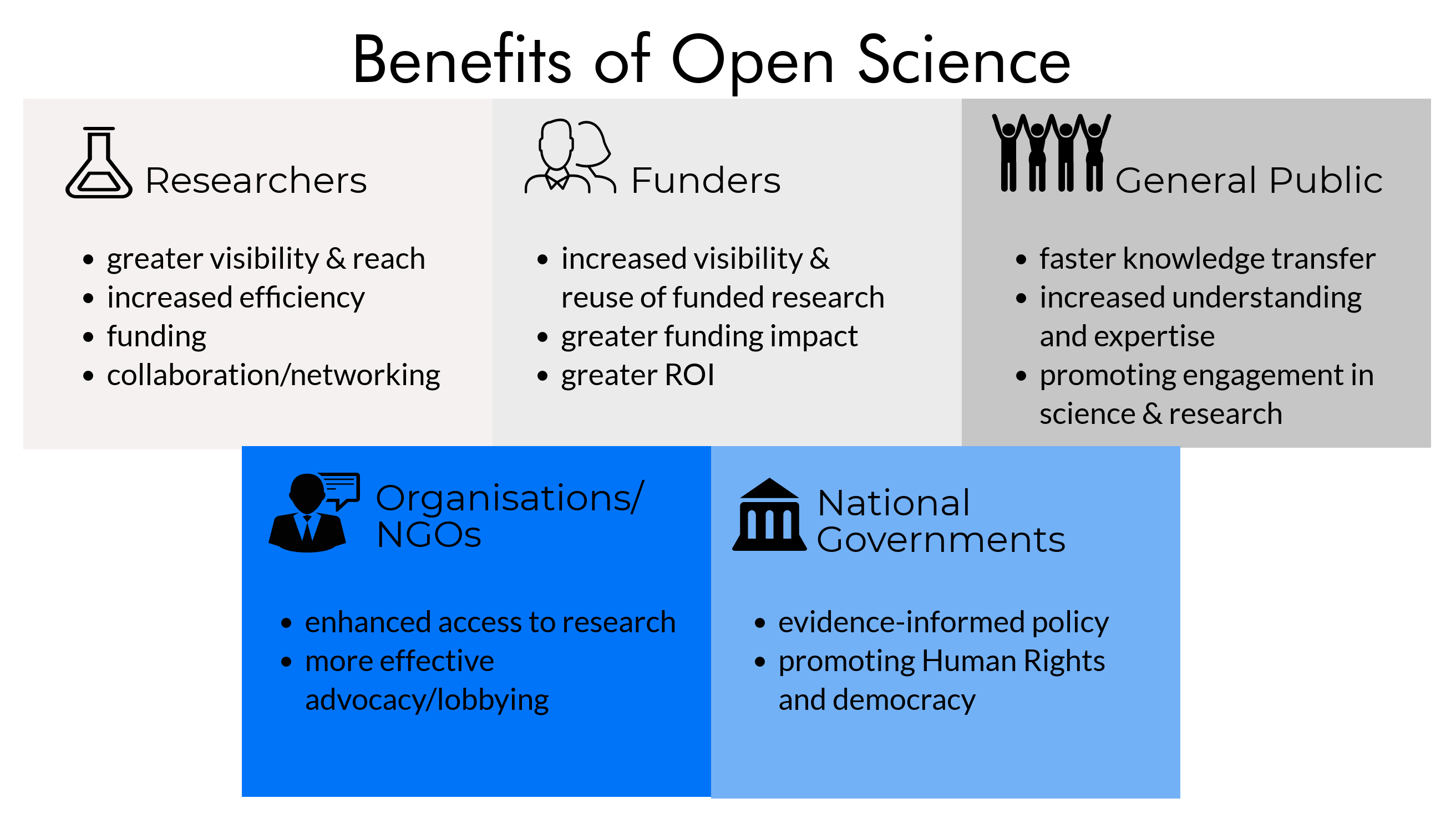 Benefits of Open Science