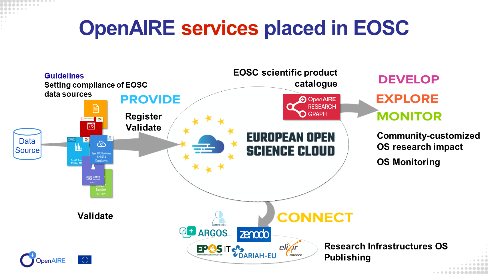 11 OpenAIRE EOSC next steps