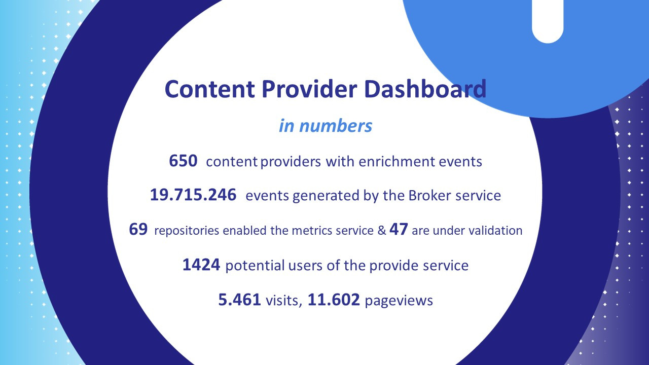 content provider dashboard in numbers