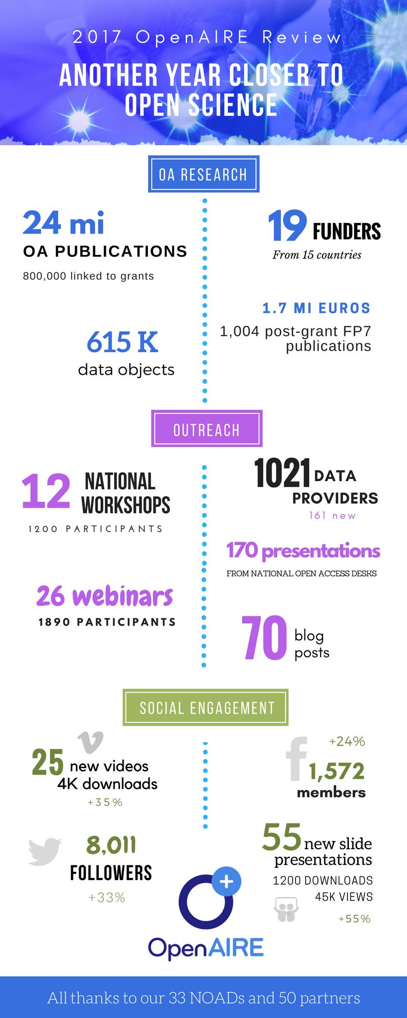 OpenAIRE 2017 infographic