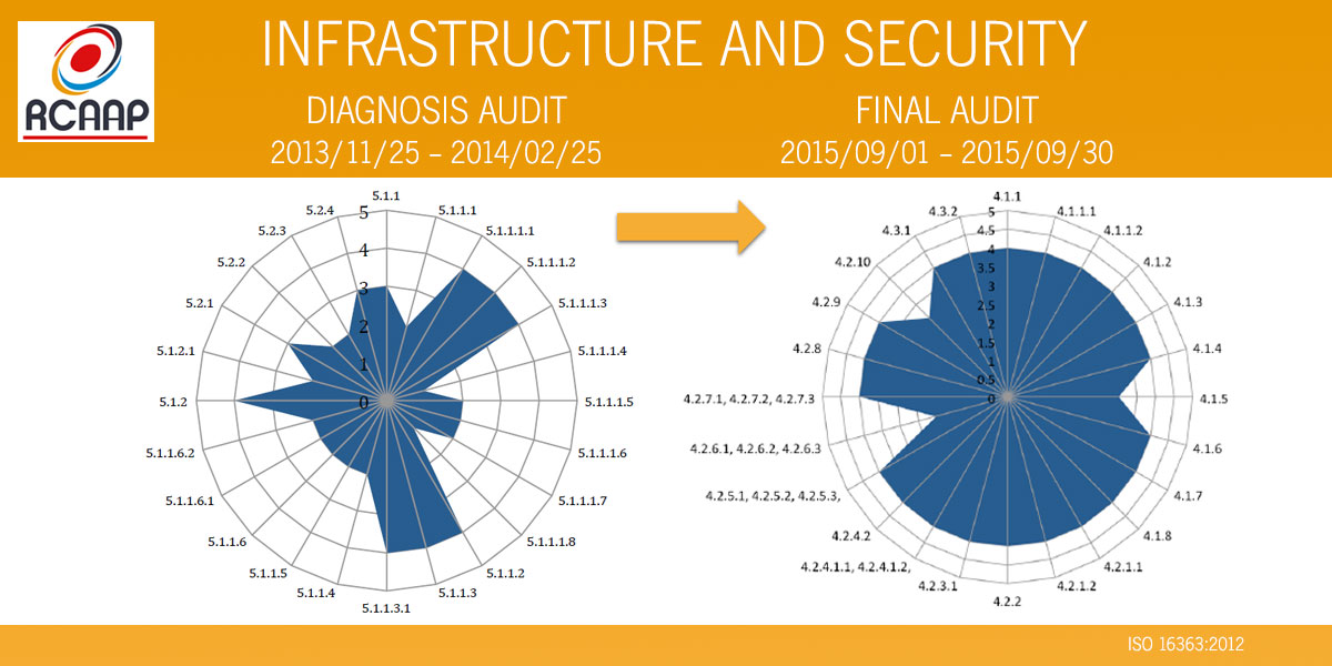 rcaap audit infrasecurity 2015