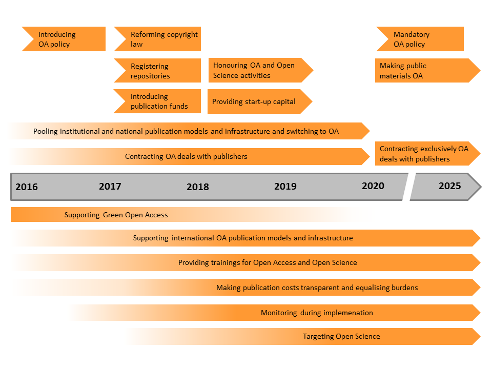Fig. 1: Timeline of the Open Access Recommendations