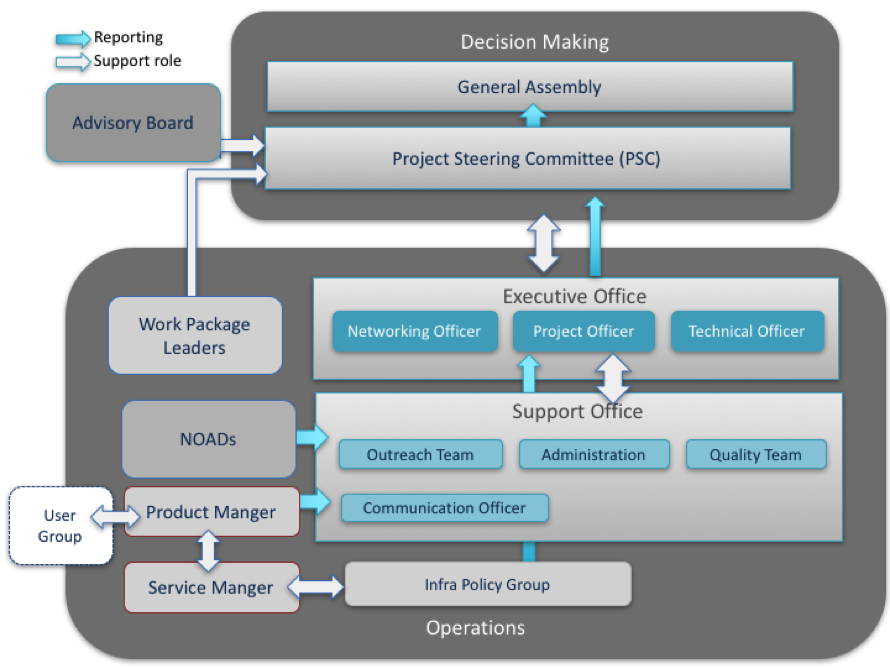 Advance Management structure