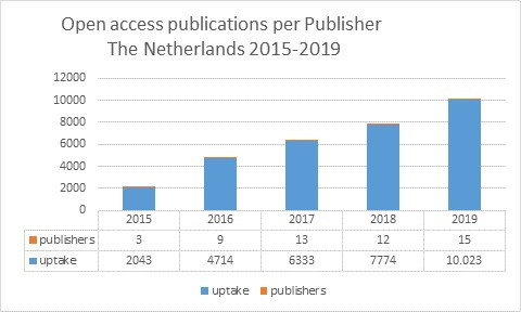 A milestone in 2019. More than 10,000 open access articles available through transformative agreements in the Netherlands