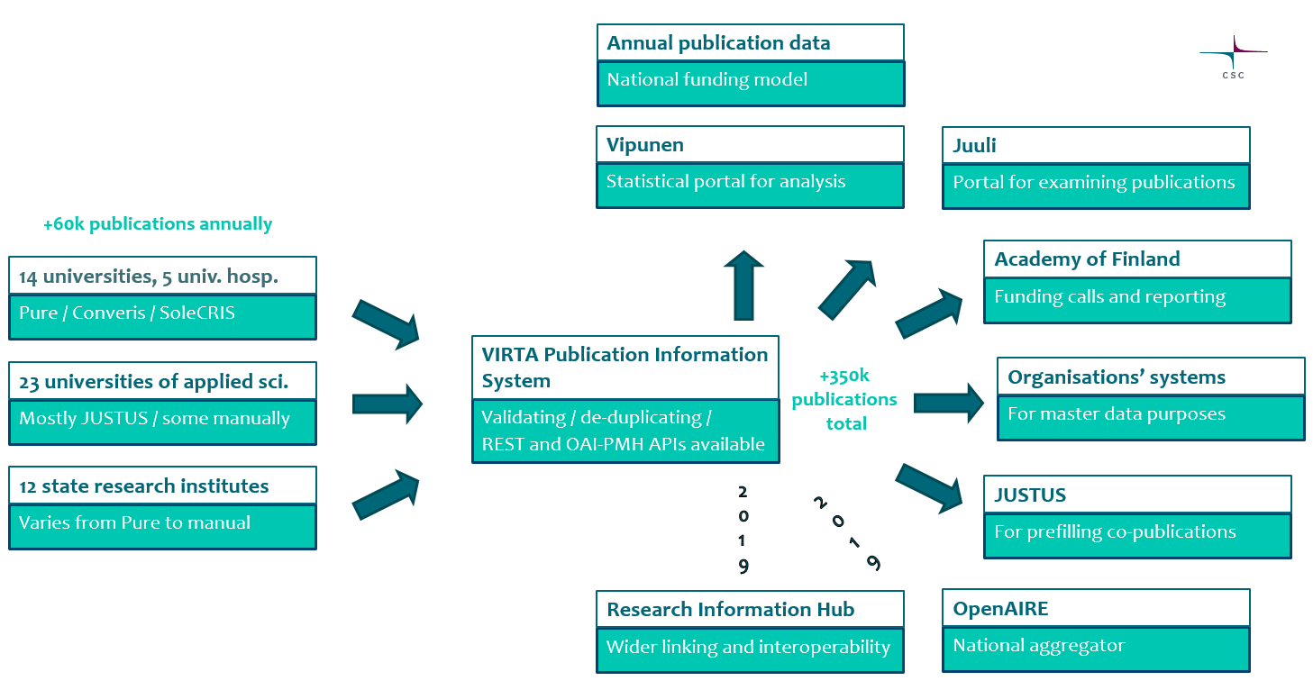 Providing Finnish national Publication Data to OpenAIRE – Case VIRTA