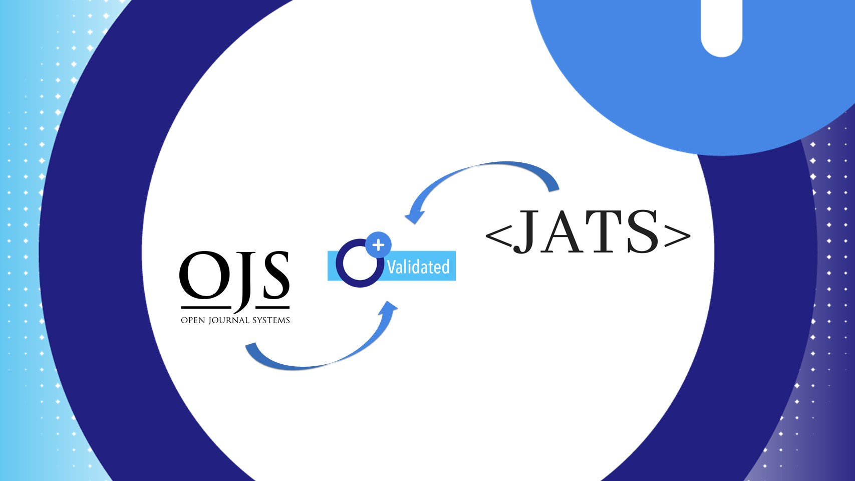 Open Journal Systems (OJS) sets new standards to achieve OpenAIRE compliance with JATS