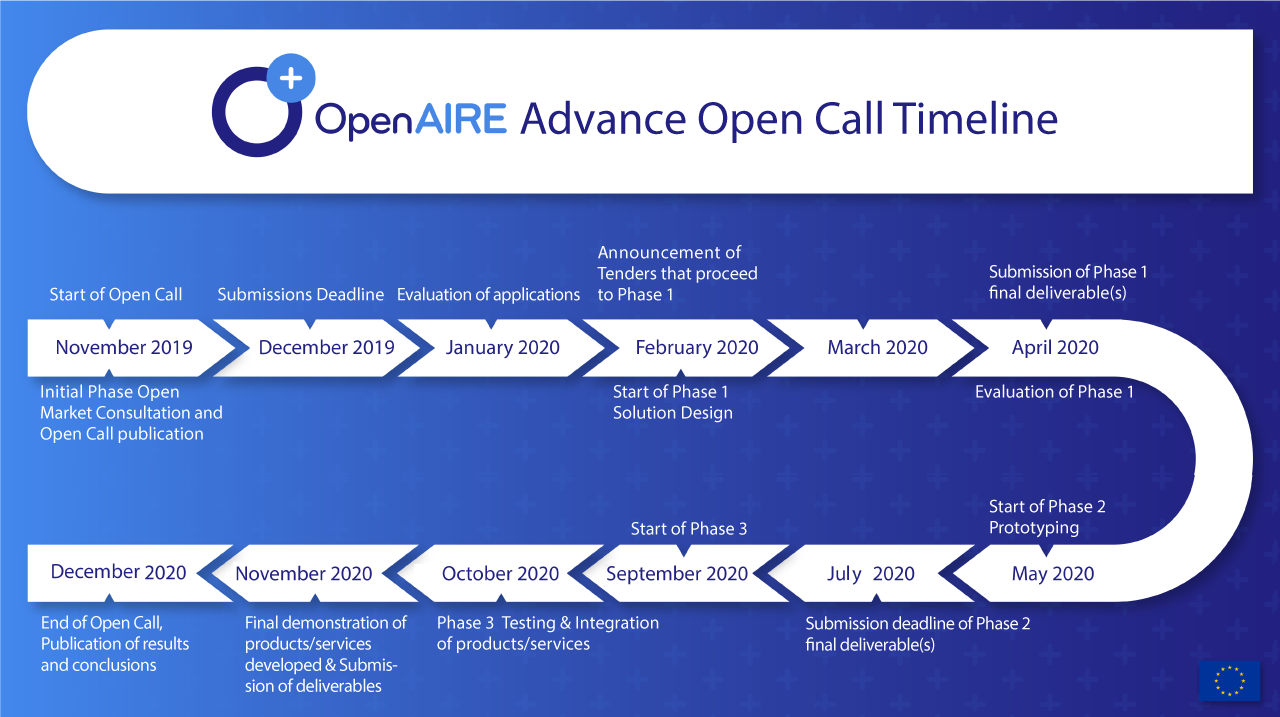 NEW TIMELINE OpenCall 2020