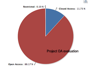 OpenAIRE project OA evaluation