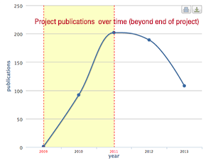 OpenAIRE project publications time