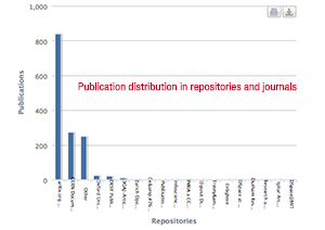 OpenAIRE publication distribution