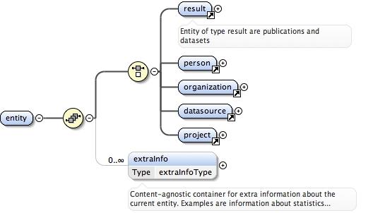 Schema documentation for oaf-0 3 xsd